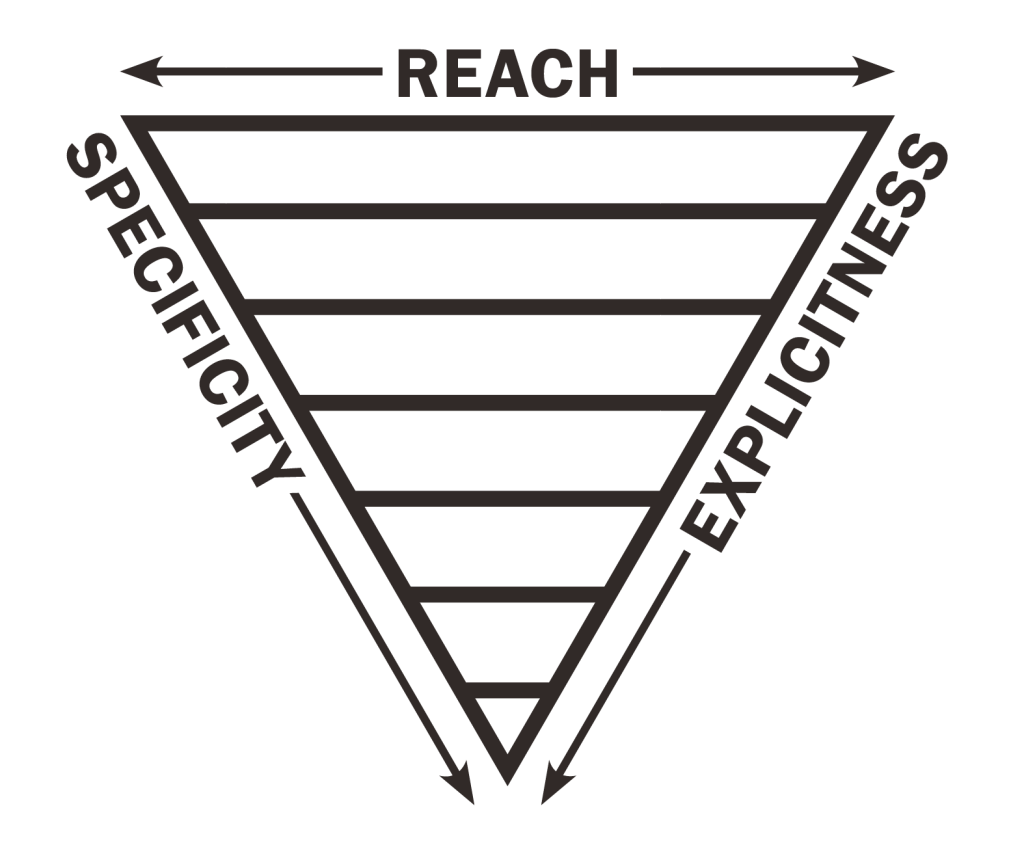 ITCSS – The inverted triangle, CSS the right way up : Other